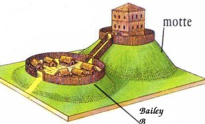 what is the motte and bailey fallacy  with examples from Courtyard Fountain Clip Art Speech Clip Art